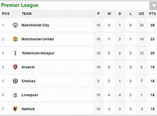 Arsenal 21 Swansea, West Brom 2 3 Man City 3pm RESULTS