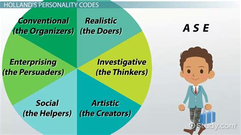 social personality type traits overview video