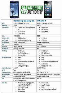 Hands On Samsung Galaxy S3 Vs Iphone 5 Video Comparison