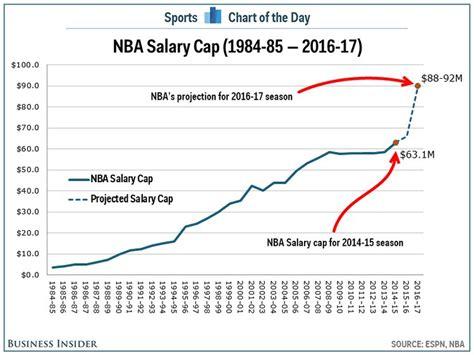 chart  nba salary cap  expected  skyrocket
