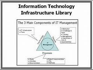Information Technology Infrastructure Library - YouTube