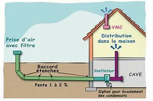 Ventilation Naturelle D Une Cave : couplage du puits canadien une vmc double flux vmc ~ Premium-room.com Idées de Décoration