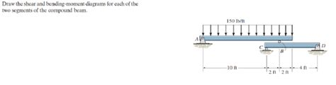 Solved Draw The Shear Bending Moment Diagrams For Eac