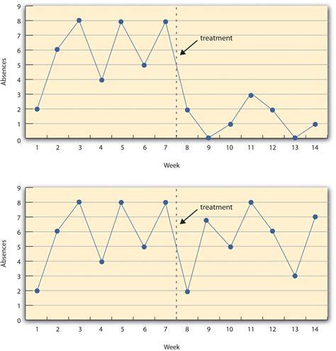 interrupted time series design quasi experimental research