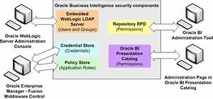 Introduction To Security In Oracle Business Intelligence