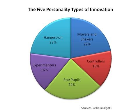 The Five Personalities Of Innovators