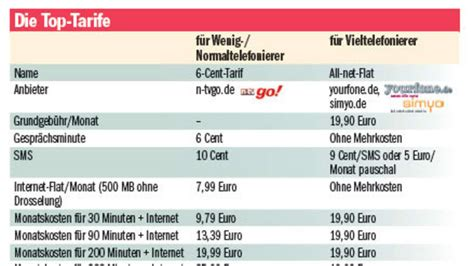 die guenstigsten handy tarife telefonieren sms internet