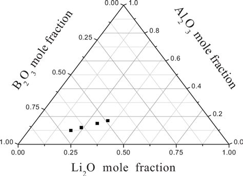 Li2o Phase Diagram by Ternary Phase Diagram Of Prepared Glasses Composition