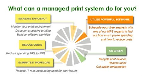 managed print services   business