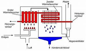 Brennwert Gas Berechnen : gas brennwertkessel und thermen heizung hertweck ehret gmbh baden baden ~ Themetempest.com Abrechnung