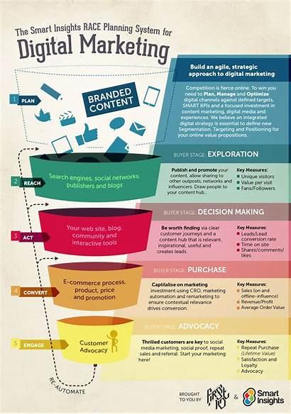 Marketing Digital Plan Examples Example Pdf Business