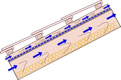 Zweischaliges Belueftetes Dach Kaltdach by Hinterl 252 Ftung Dach Suche Building Components