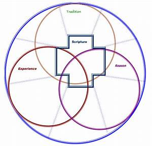 How Do We Know   Aka  Scripture Within A Trilateral Hermeneutic  And Grace   Aka  Geek Out