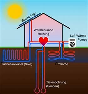 Energie Wasser Erwärmen : wissen ist wertvoller als geld google blogger presseartikel architektenhaus w rmepumpen ~ Frokenaadalensverden.com Haus und Dekorationen