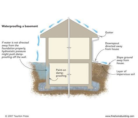 33 best images about Basement on Pinterest   Mold in