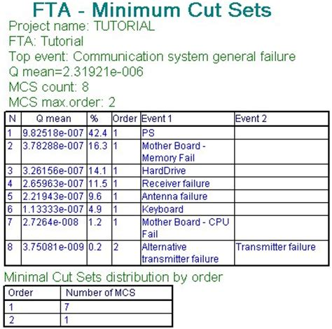 fault tree analysis fta software