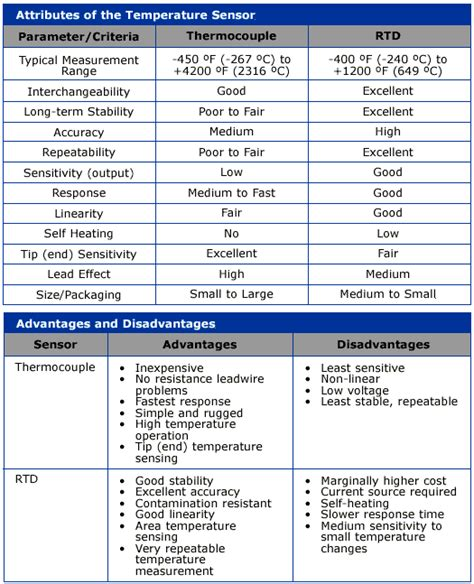 rtd vs thermocouple comparison chart ultra electronics nuclear sensors process