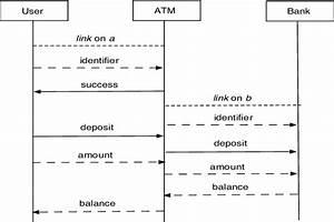 Uml Sequence Diagram Of A User