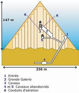 Cours de Histoire géographie Étude de cas : les pyramides de Gizeh Maxicours