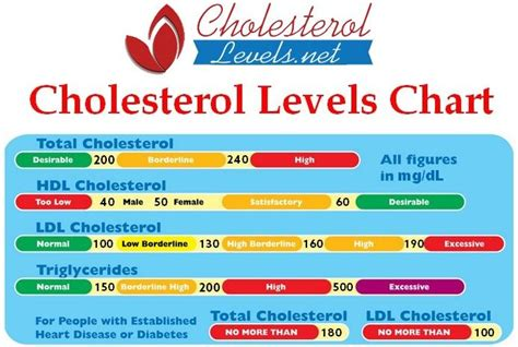 blood cholesterol levels normal range are you always confused by your cholesterol test results don t what your cholesterol
