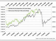 Aktienmarkt 1929 und heute wie ein falscher Vergleich