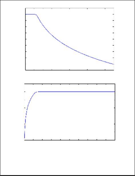 IIR Butterworth Low-High Pass Optical Filters Design