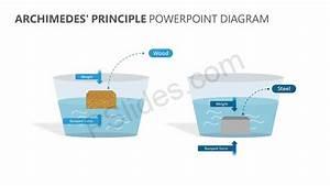 Archimedes U0026 39  Principle Powerpoint Diagram