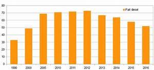 Prime Voiture Diesel Plus De 10 Ans : immatriculations essence diesel plus d 39 une voiture neuve sur deux s ~ Gottalentnigeria.com Avis de Voitures