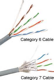 cat 7 cable what are the types of twisted pair cabling available today