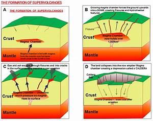 Supervolcanoes