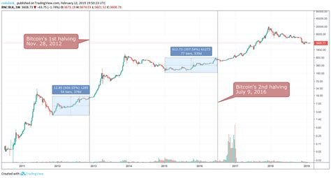 Bitcoin halving 2024 date and bitcoin block halving countdown clock for predicting when the next bitcoin halving date will occur. Bitcoin Halving History Dates - Samehadaku Adalah
