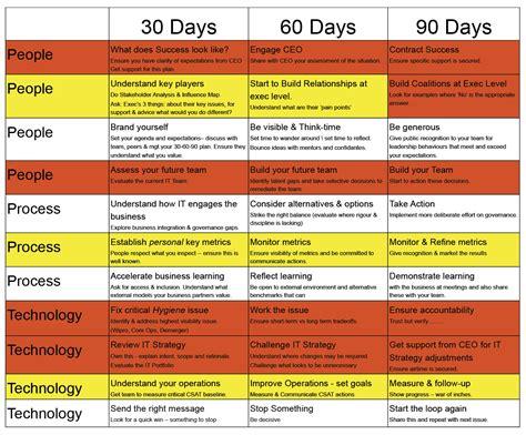 The 90 Days Plan Template by My 90 Days As A Cio Cio