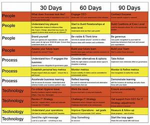 my first 90 days as a cio cio With first 90 days template