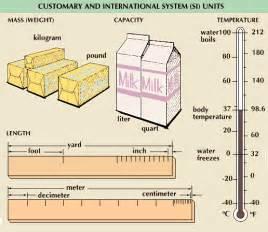 Metric System Units of Measurement