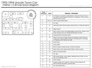 similiar 1990 lincoln town car fuse diagram keywords besides lincoln town car fuse box diagram also 1990 lincoln town car