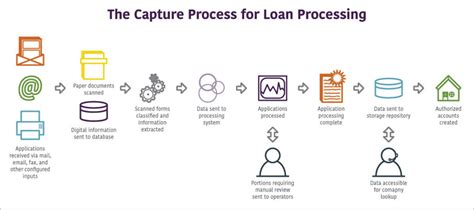 Loan Modification Processing Center by Loan Processing Solutions