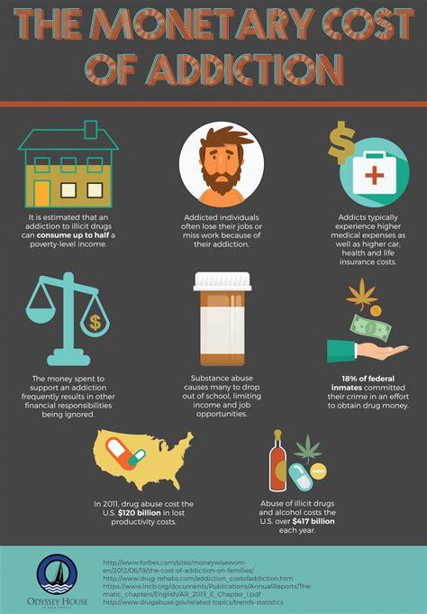 monetary cost  addiction visually