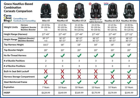 carseatblog   trusted source  car seat reviews ratings deals news