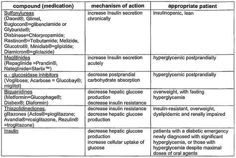 chart  oral hypoglycemic agents diabetes