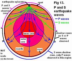 layered structure Earth crust mantle metal inner/outer ...