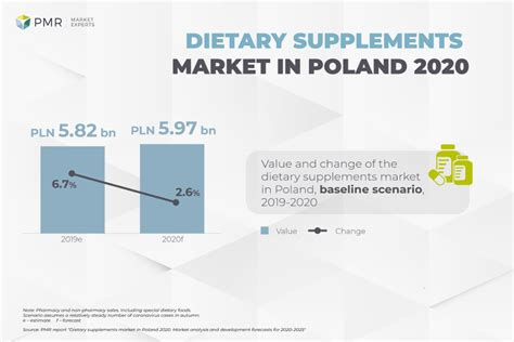 All of them cover all ten essential health care benefits as. PMR: Dietary supplements market in Poland 2020