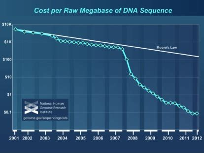 illumina sequencing cost next generation sequencing channel a revolution in