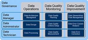 Iso 8000 150 As A Framework For Data Governance