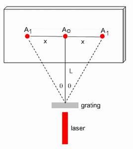 Image Gallery hene laser wavelength