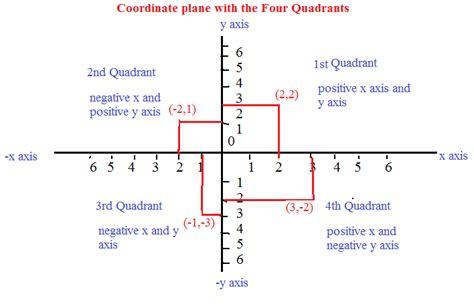 Coordinate Plane Quadrants Worksheet Worksheets For All  Download And Share Worksheets Free