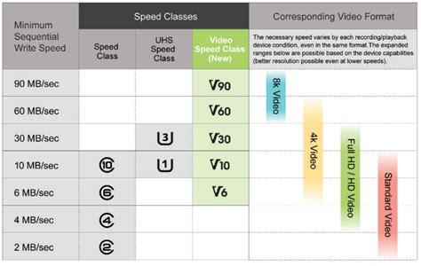 video speed class les nouvelles microsd pour filmer en