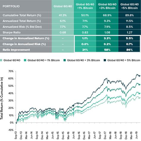 In search of portfolio diversification, studies investigate at how bitcoin is diversified with traditional financial assets and alternative investments (selmi et al., 2018), global and emerging equity markets (kajtazi and moro, 2019) and commodities (dyhrberg, 2016). Why Invest in Bitcoin & Other Crypto Assets? - Arbitrx Asset Management