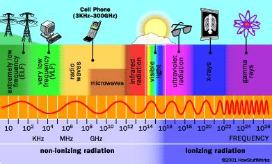 Radiation » Cause Point Correlative Testing - Natural