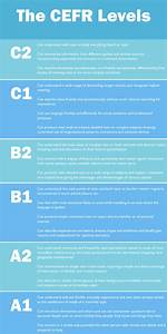 B2 Size Chart The Road To Grammar Blog The Cefr Levels