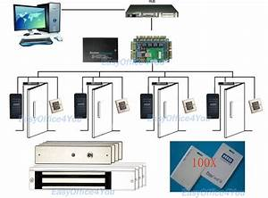 Hid Access Control Readers Cards Hid Card Entry Systems